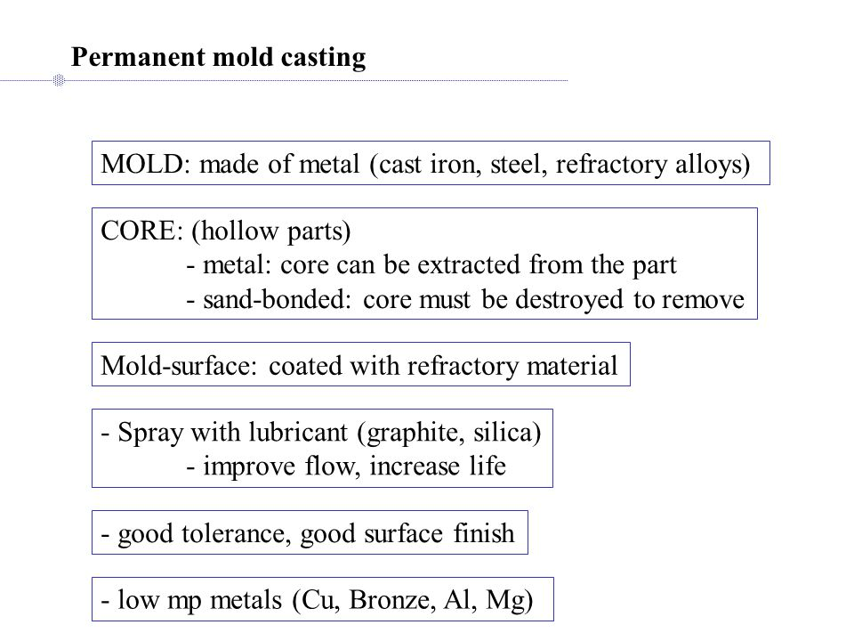 Permanent mold casting MOLD: made of metal (cast iron, steel, refractory alloys) CORE: (hollow parts) - metal: core can be extracted from the part - s