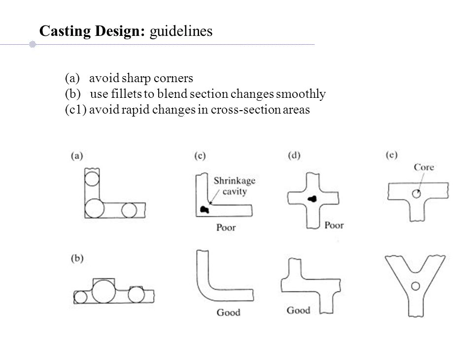 Casting Design: guidelines (a) avoid sharp corners (b) use fillets to blend section changes smoothly (c1) avoid rapid changes in cross-section areas