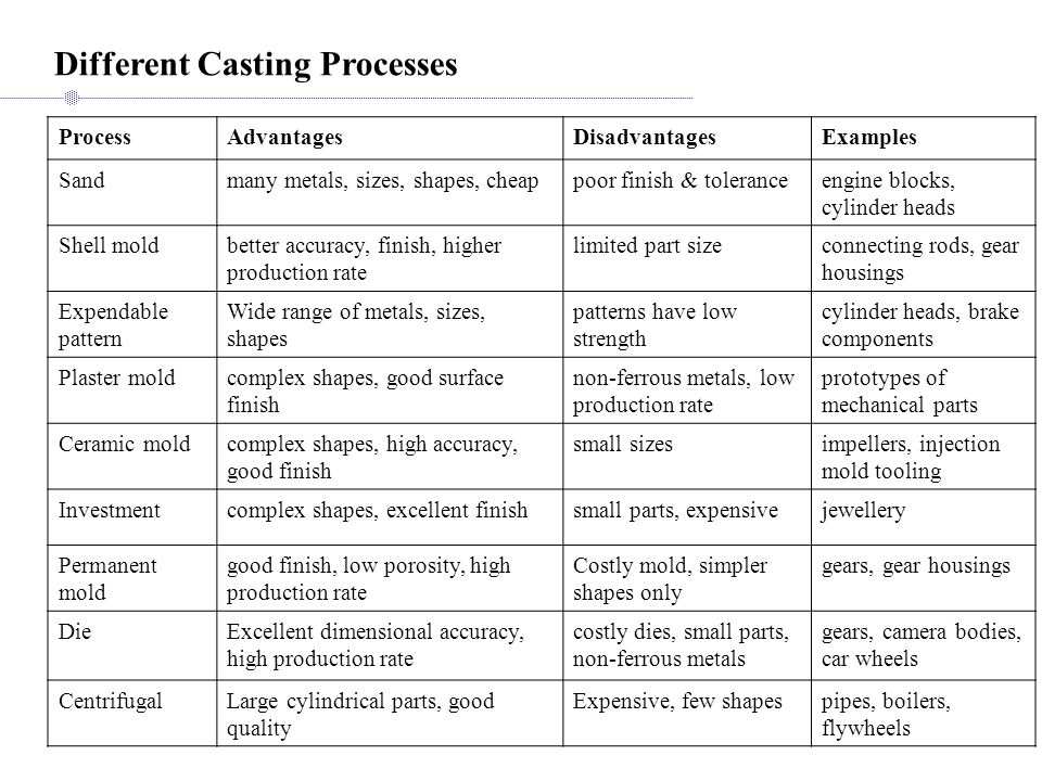 Different Casting Processes ProcessAdvantagesDisadvantagesExamples Sandmany metals, sizes, shapes, cheappoor finish & toleranceengine blocks, cylinder