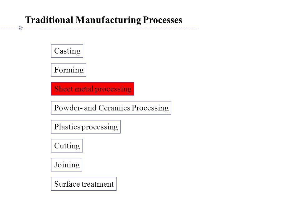 Traditional Manufacturing Processes Casting Forming Sheet metal processing Cutting Joining Powder- and Ceramics Processing Plastics processing Surface