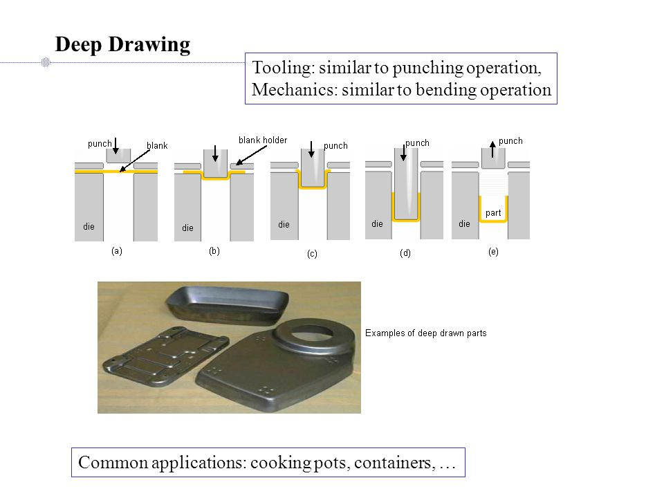 Deep Drawing Tooling: similar to punching operation, Mechanics: similar to bending operation Common applications: cooking pots, containers, …