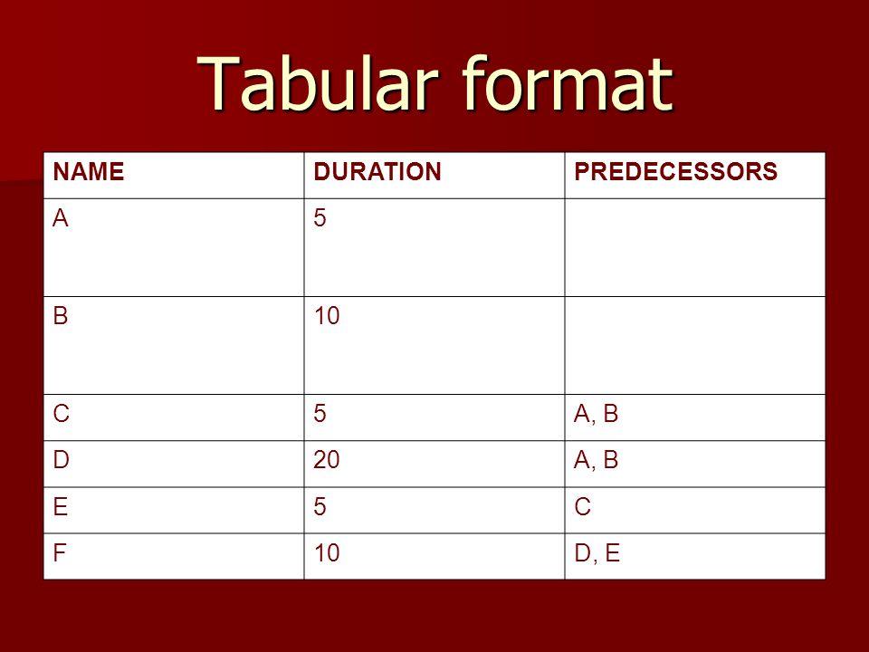 Tabular format NAMEDURATIONPREDECESSORS A5 B10 C5A, B D20A, B E5C F10D, E