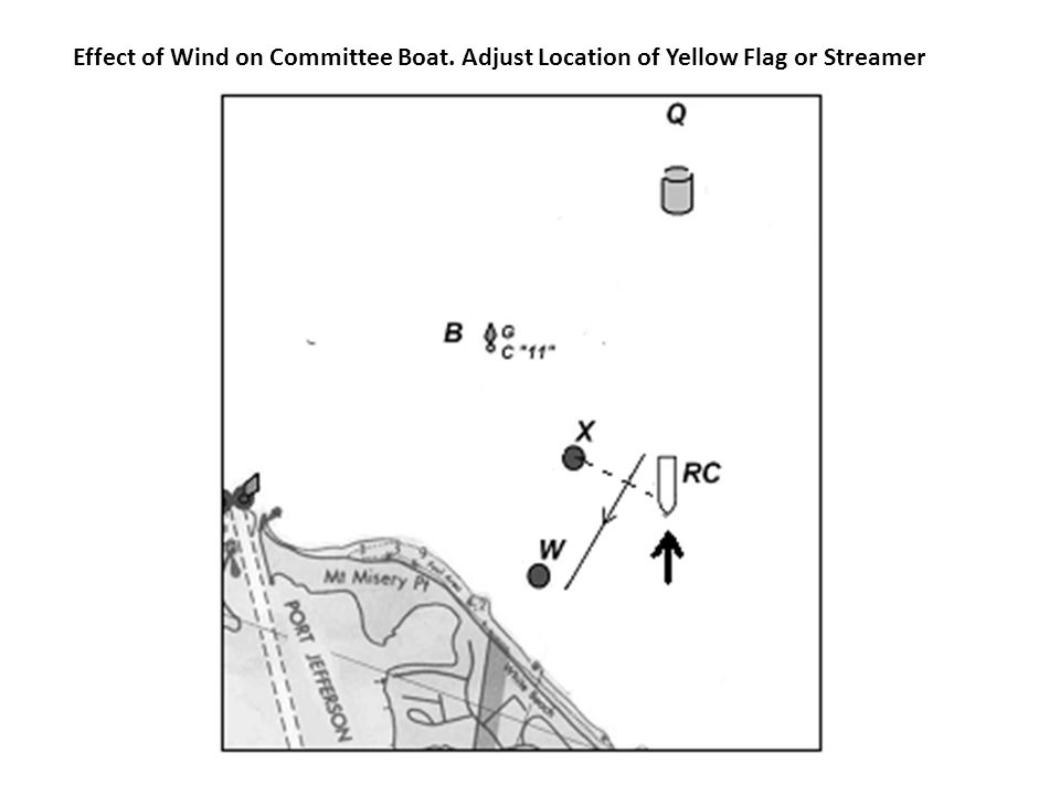 Effect of Wind on Committee Boat. Adjust Location of Yellow Flag or Streamer