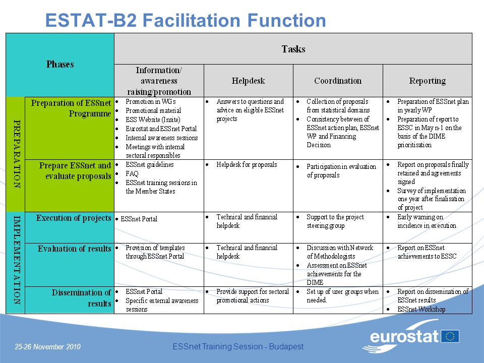 25-26 November 2010 ESSnet Training Session - Budapest ESTAT-B2 Facilitation Function