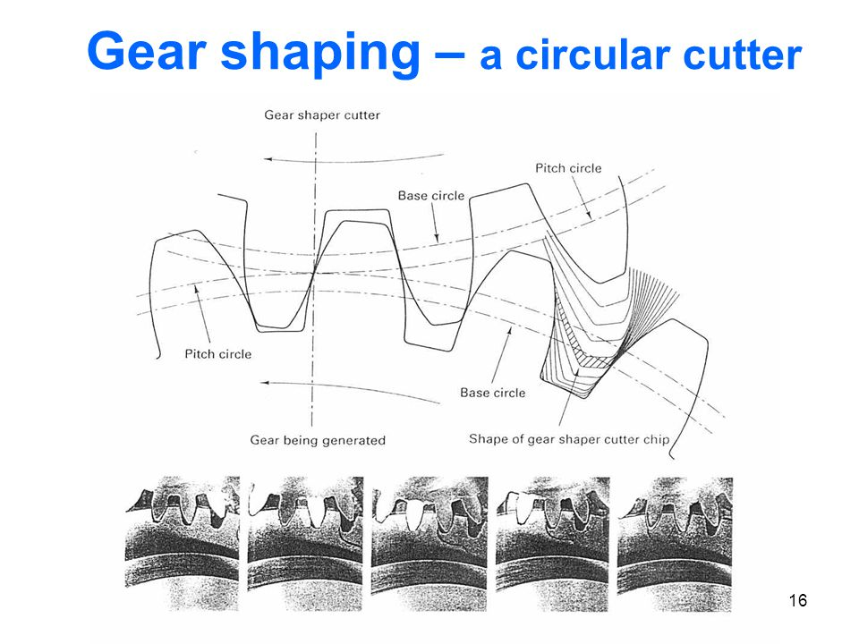 16 Gear shaping – a circular cutter