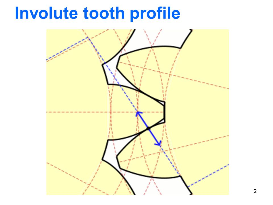 2 Involute tooth profile