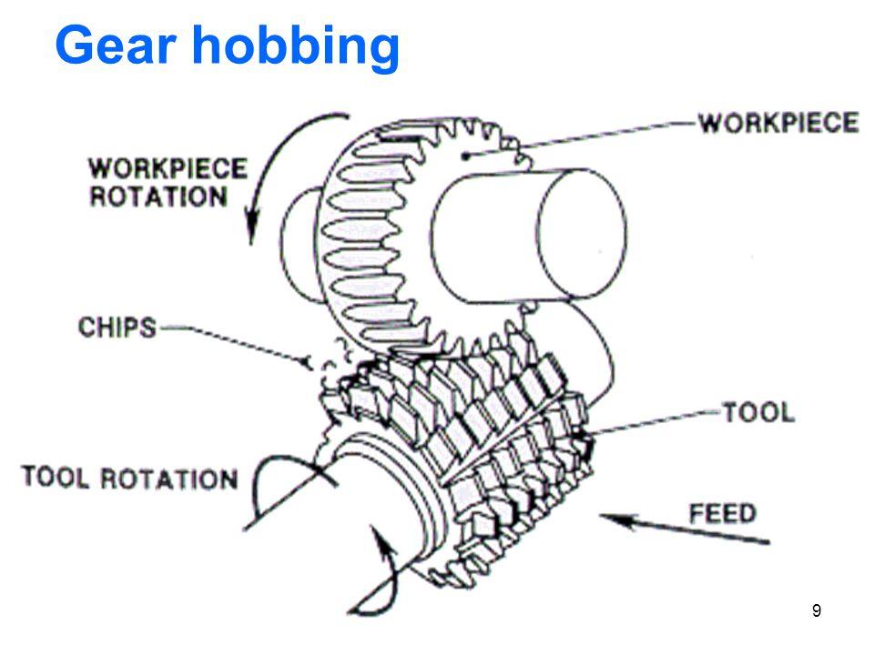 9 Gear hobbing