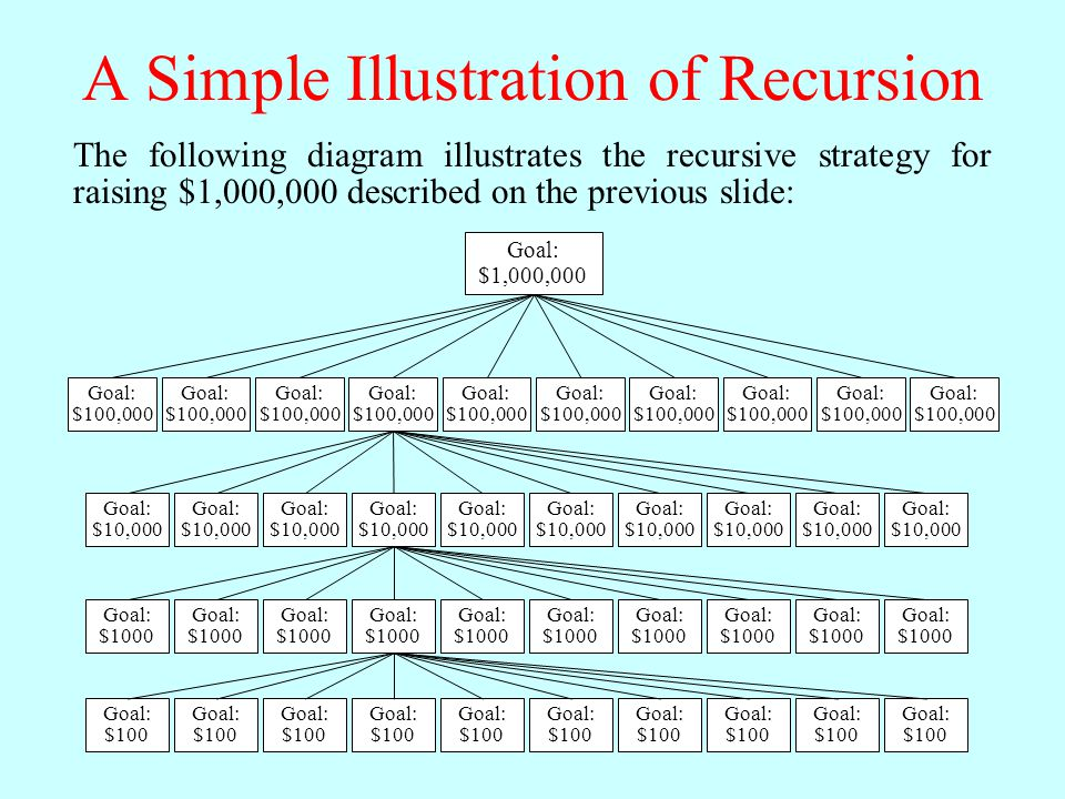 A Simple Illustration of Recursion The following diagram illustrates the recursive strategy for raising $1,000,000 described on the previous slide: Goal: $1,000,000 Goal: $100,000 Goal: $100,000 Goal: $100,000 Goal: $100,000 Goal: $100,000 Goal: $100,000 Goal: $100,000 Goal: $100,000 Goal: $100,000 Goal: $100,000 Goal: $10,000 Goal: $10,000 Goal: $10,000 Goal: $10,000 Goal: $10,000 Goal: $10,000 Goal: $10,000 Goal: $10,000 Goal: $10,000 Goal: $10,000 Goal: $1000 Goal: $1000 Goal: $1000 Goal: $1000 Goal: $1000 Goal: $1000 Goal: $1000 Goal: $1000 Goal: $1000 Goal: $1000 Goal: $100 Goal: $100 Goal: $100 Goal: $100 Goal: $100 Goal: $100 Goal: $100 Goal: $100 Goal: $100 Goal: $100