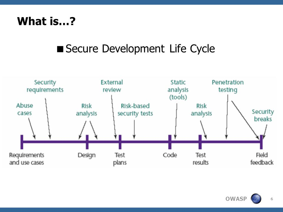 OWASP 6 What is…? Secure Development Life Cycle