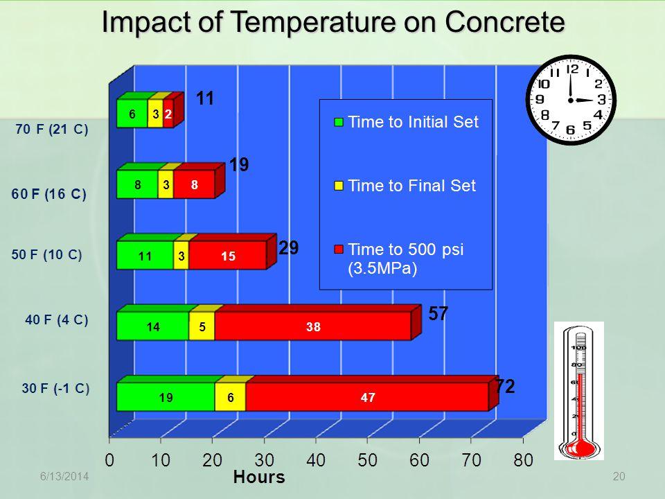 11 19 29 57 72 Impact of Temperature on Concrete 6/13/201420
