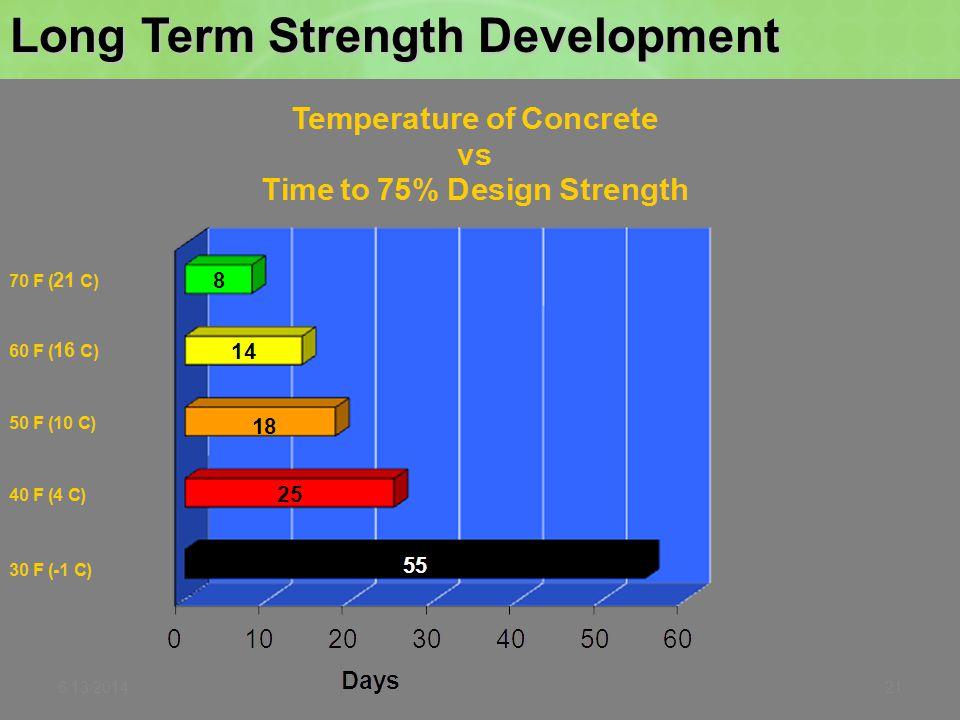 Long Term Strength Development 6/13/201421
