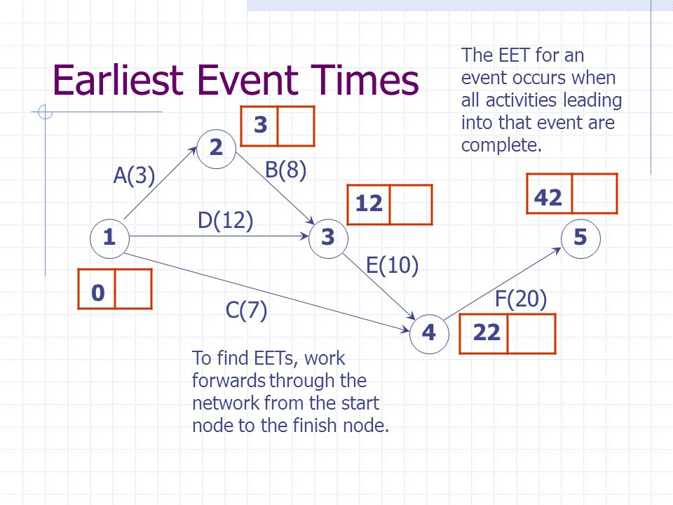 Earliest Event Times A(3) D(12) B(8) E(10) C(7) F(20) 15 4 3 2 0 3 12 22 42 To find EETs, work forwards through the network from the start node to the finish node.