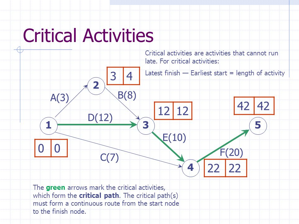 Critical Activities A(3) D(12) B(8) E(10) C(7) F(20) 15 4 3 2 34 00 12 22 42 Critical activities are activities that cannot run late.
