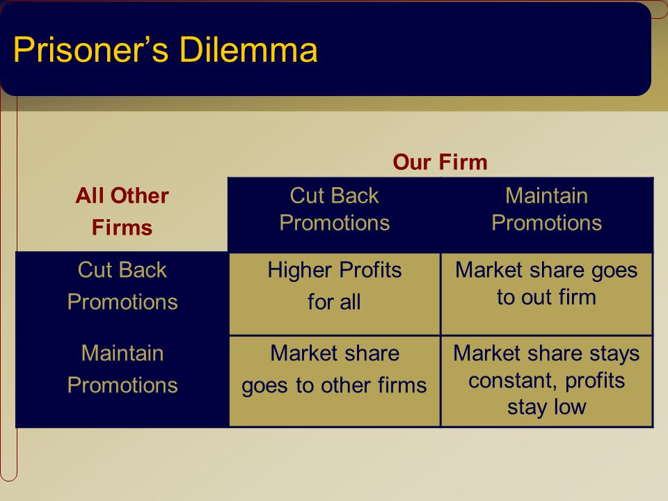 Prisoners Dilemma Our Firm All Other Firms Cut Back Promotions Maintain Promotions Cut Back Promotions Higher Profits for all Market share goes to out firm Maintain Promotions Market share goes to other firms Market share stays constant, profits stay low