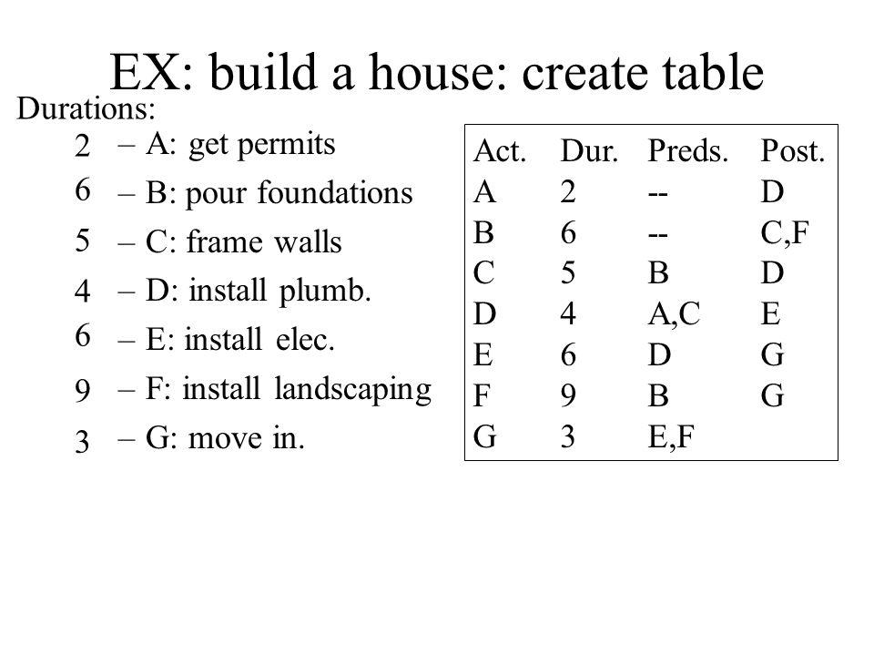 EX: build a house: create table –A: get permits –B: pour foundations –C: frame walls –D: install plumb.