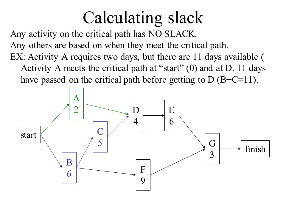 Calculating slack start A2A2 B6B6 C5C5 D4D4 E6E6 F9F9 G3G3 finish Any activity on the critical path has NO SLACK.