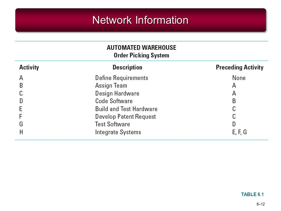 6–12 Network Information TABLE 6.1