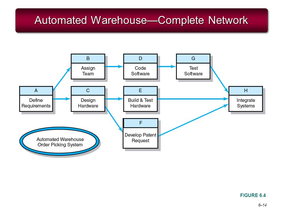 6–14 Automated WarehouseComplete Network FIGURE 6.4
