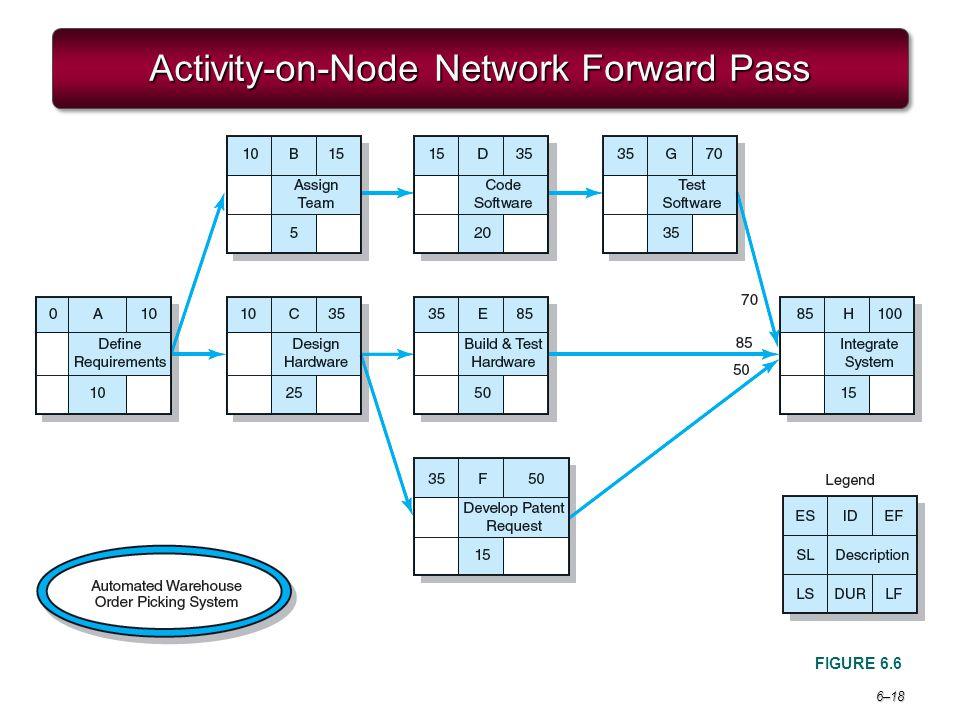 6–18 Activity-on-Node Network Forward Pass FIGURE 6.6