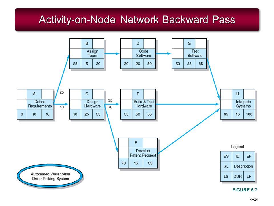 6–20 Activity-on-Node Network Backward Pass FIGURE 6.7