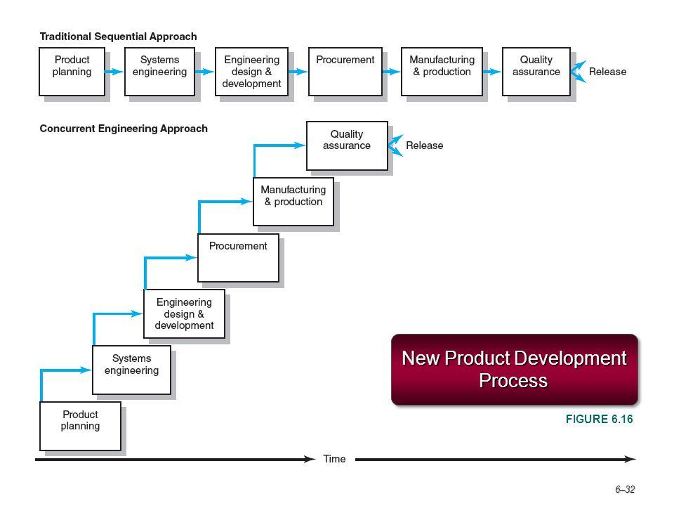 6–32 New Product Development Process FIGURE 6.16