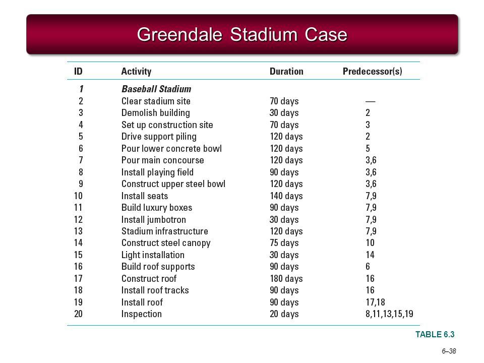 Image result for Greendale Stadium Case Table 6.3