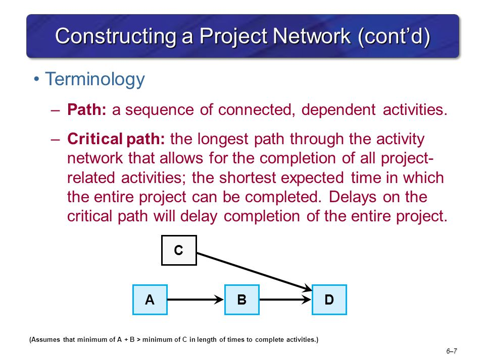 6–76–7 Constructing a Project Network (contd) Terminology –Path: a sequence of connected, dependent activities. –Critical path: the longest path throu