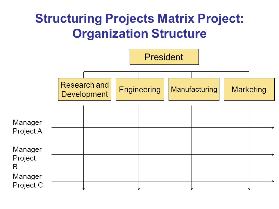Structuring Projects Matrix Project: Organization Structure President Research and Development Engineering Manufacturing Marketing Manager Project A Manager Project B Manager Project C