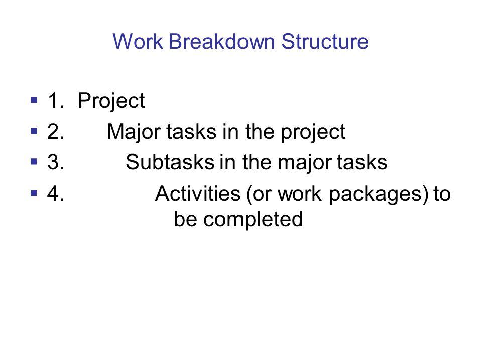 Work Breakdown Structure 1.Project 2. Major tasks in the project 3.Subtasks in the major tasks 4.