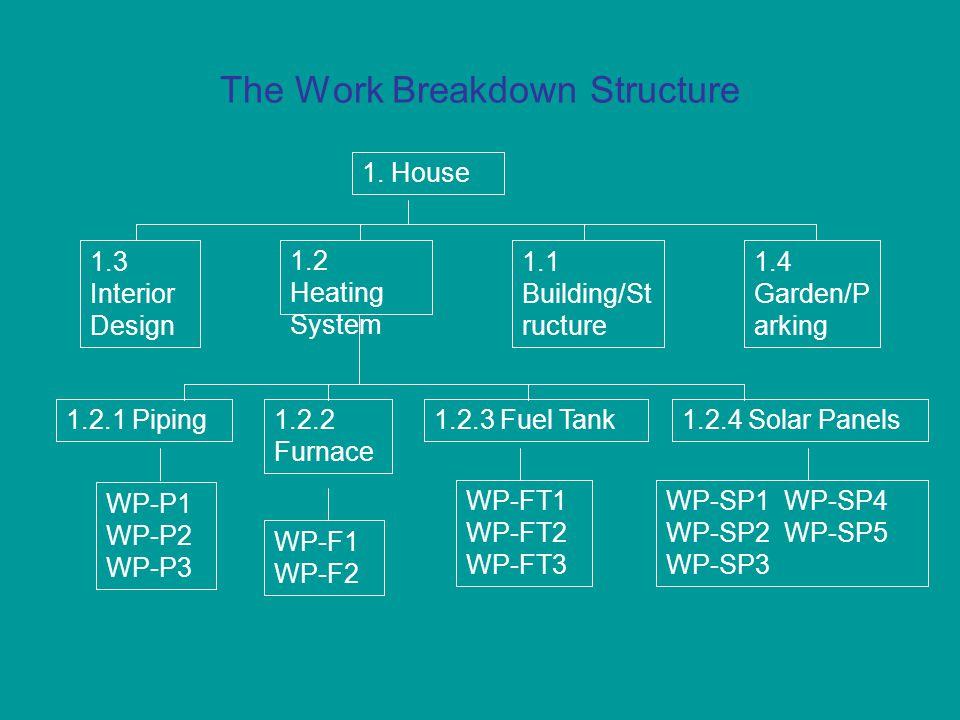 The Work Breakdown Structure 1.