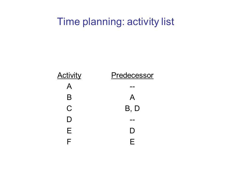 Time planning: activity list Activity A B C D E F Predecessor- A B, D- D E