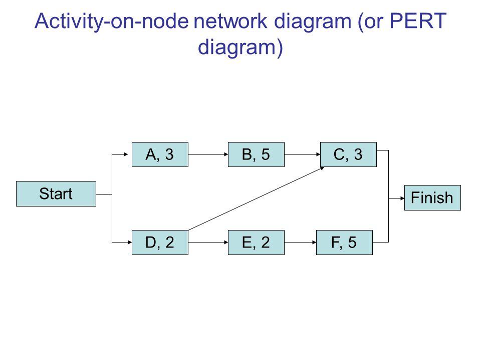 Activity-on-node network diagram (or PERT diagram) Start A, 3 D, 2 C, 3 E, 2 B, 5 Finish F, 5