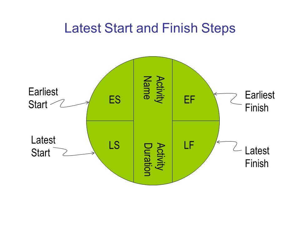 Latest Start and Finish Steps Latest Finish ES LS EF LF Earliest Finish Latest Start Earliest Start Activity Name Activity Duration