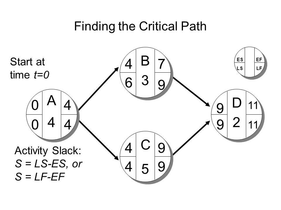 Finding the Critical Path A D C B 4 3 5 2 04 4 4 7 9 9 11 9 9 9 6 4 40 Activity Slack: S = LS-ES, or S = LF-EF Start at time t=0 ES LS EF LF