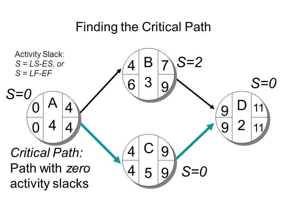 Finding the Critical Path A D C B 4 3 5 2 04 4 4 7 9 9 11 9 9 9 6 4 40 S=0 S=2 Critical Path: Path with zero activity slacks Activity Slack: S = LS-ES, or S = LF-EF