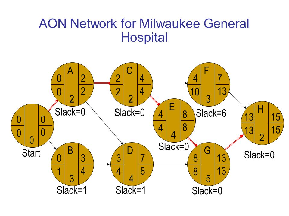 AON Network for Milwaukee General Hospital Slack=0 Start A B C D F F G H H 13 2 15 H G 8 8 5 13 H F 4 10 3 7 13 H C 2 2 2 4 4 H E 4 4 4 8 8 H D 3 4 4 7 8 H B 0 1 3 3 4 H A 0 0 2 2 2 H 0 0 0 0 0 Slack=0 Slack=6 Slack=1 Start
