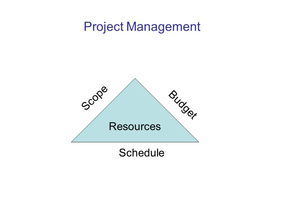 Project Management Resources Budget Scope Schedule