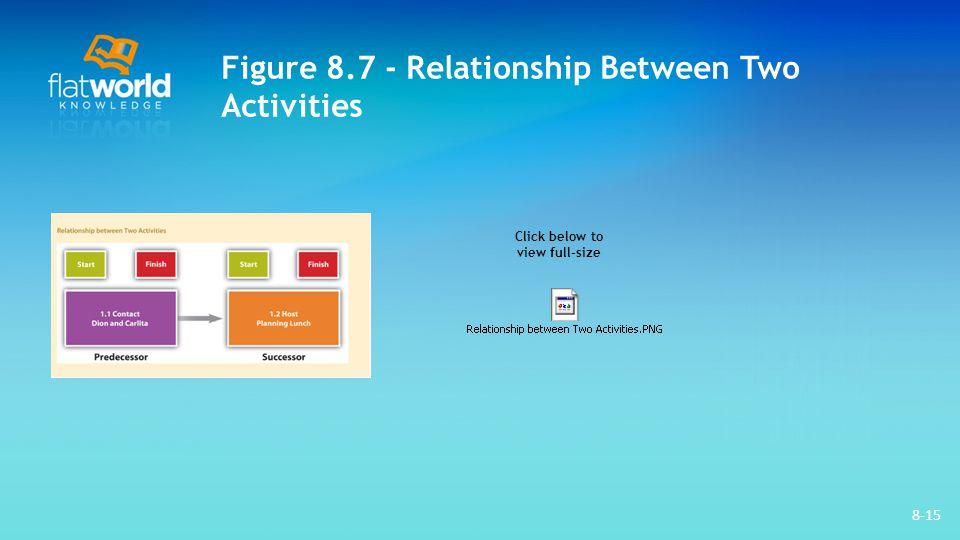 8-15 Figure 8.7 - Relationship Between Two Activities Click below to view full-size