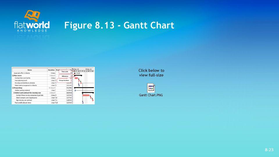 8-23 Figure 8.13 - Gantt Chart Click below to view full-size
