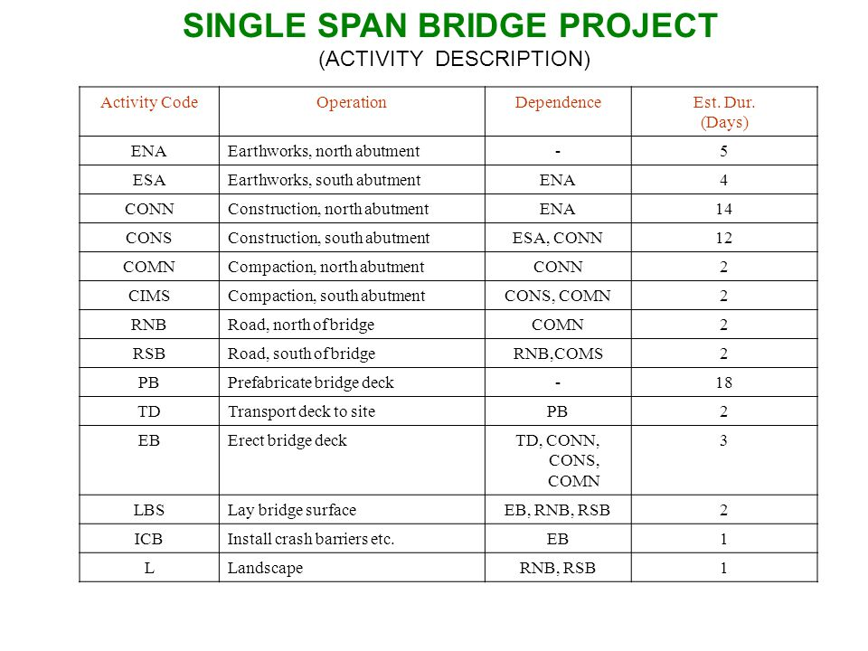 SINGLE SPAN BRIDGE PROJECT (ACTIVITY DESCRIPTION) Activity CodeOperationDependenceEst. Dur. (Days) ENAEarthworks, north abutment-5 ESAEarthworks, sout