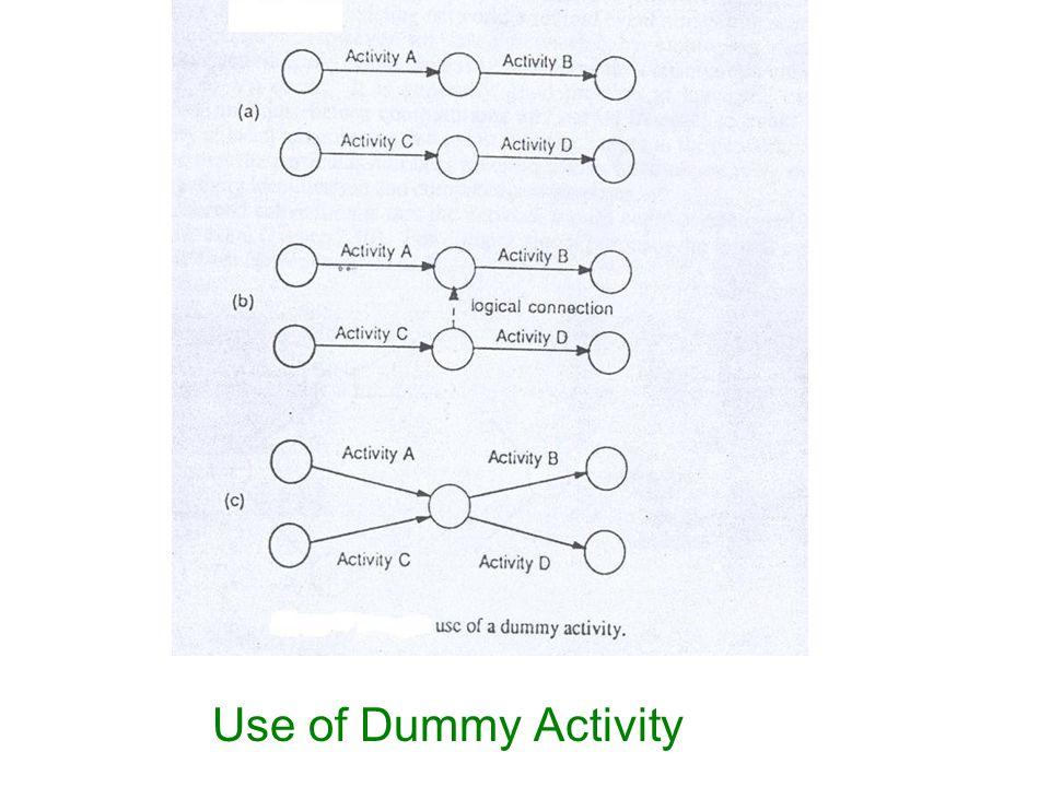 Use of Dummy Activity