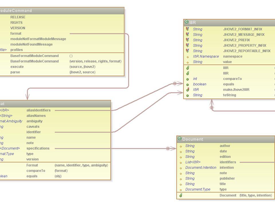 Format/FormatModule Diagram
