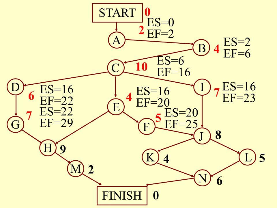 A B C E M N START FINISH H G D J I F LK 4 10 4 7 6 7 9 8 5 4 6 2 5 0 0 2 ES=0 EF=2 ES=2 EF=6 ES=6 EF=16 ES=16 EF=20 ES=16 EF=23 ES=16 EF=22 ES=22 EF=2