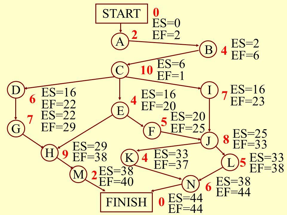 A B C E M N START FINISH H G D J I F L K 4 10 4 7 6 7 9 8 5 4 6 2 5 0 0 2 ES=0 EF=2 ES=2 EF=6 ES=6 EF=1 ES=16 EF=20 ES=16 EF=23 ES=16 EF=22 ES=22 EF=2