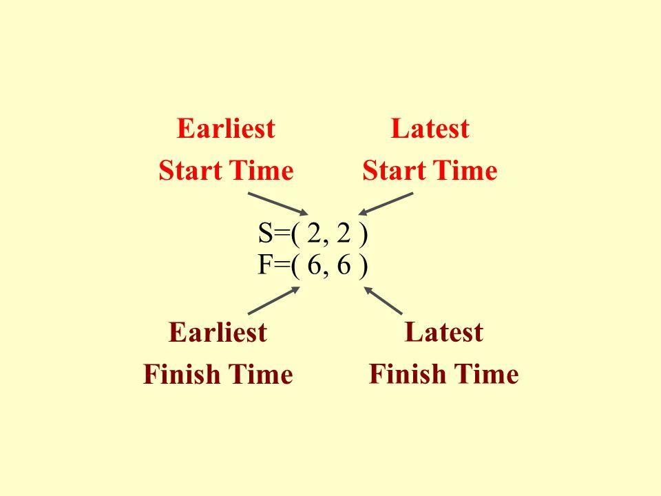 Latest Start Time Earliest Start Time S=( 2, 2 ) F=( 6, 6 ) Latest Finish Time Earliest Finish Time