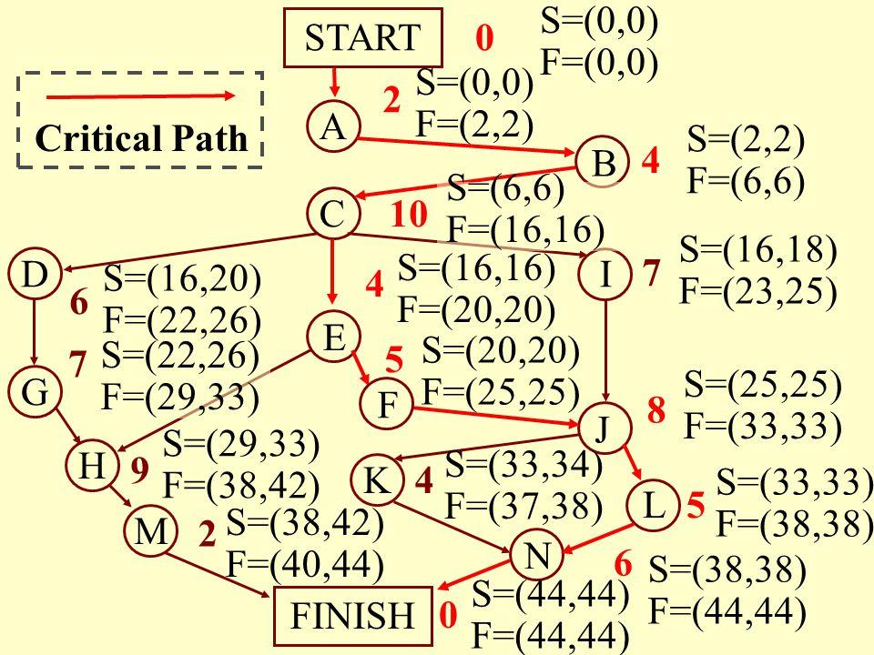 S=(20,20) F=(25,25) A B C E M N START FINISH H G D J I L K 4 10 4 7 6 7 9 8 5 4 6 2 5 0 0 2 S=(0,0) F=(0,0) S=(0,0) F=(2,2) S=(2,2) F=(6,6) S=(16,16)