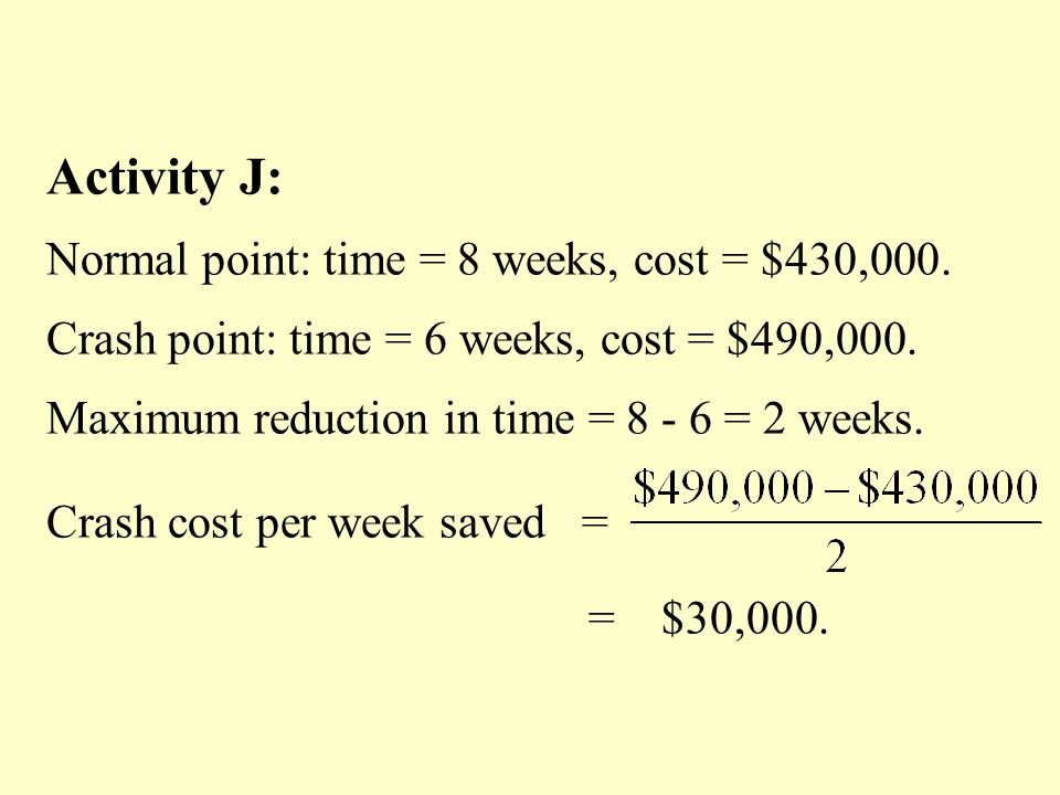 Activity J: Normal point: time = 8 weeks, cost = $430,000. Crash point: time = 6 weeks, cost = $490,000. Maximum reduction in time = 8 - 6 = 2 weeks.