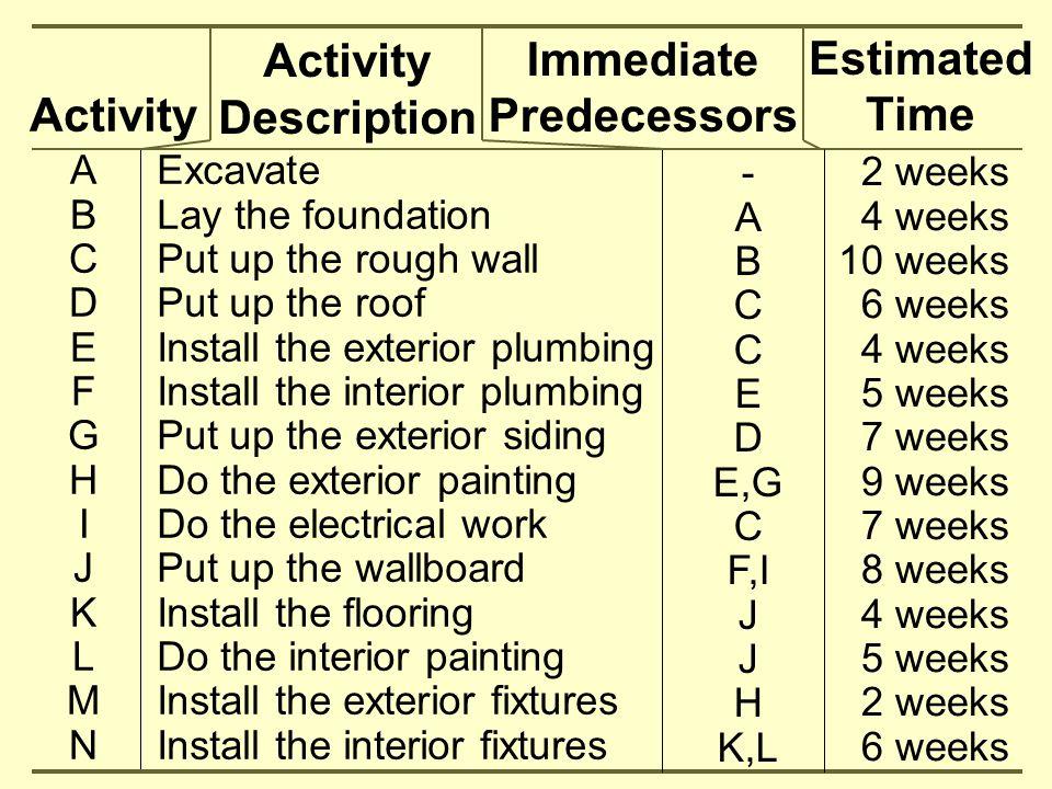 Activity Activity Description Immediate Predecessors Estimated Time ABCDEFGHIJKLMNABCDEFGHIJKLMN - A B C E D E,G C F,I J H K,L 2 weeks 4 weeks 10 week