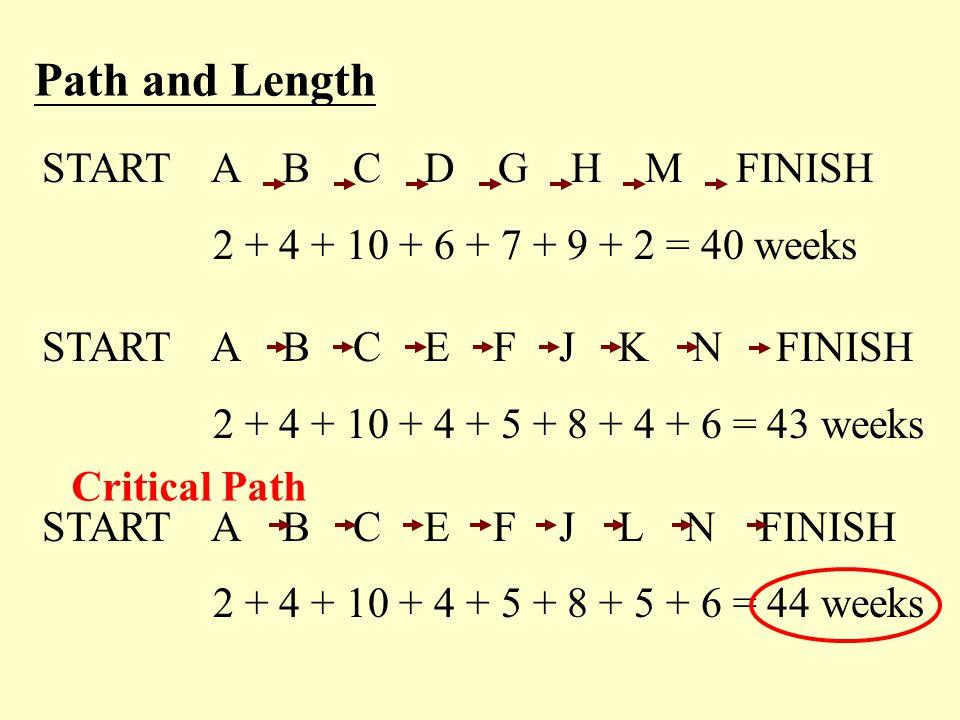 START A B C D G H M FINISH 2 + 4 + 10 + 6 + 7 + 9 + 2 = 40 weeks START A B C E F J K N FINISH 2 + 4 + 10 + 4 + 5 + 8 + 4 + 6 = 43 weeks START A B C E
