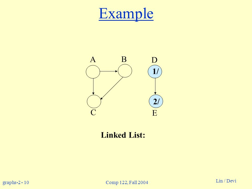 graphs Lin / Devi Comp 122, Fall 2004 Example Linked List: A B D C E 1/ 2/